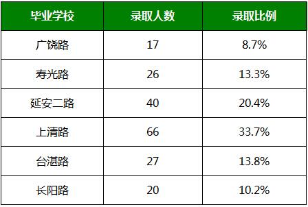 25%,升入青岛2中21人,全市公办学校排名第8,市北区排名第三.