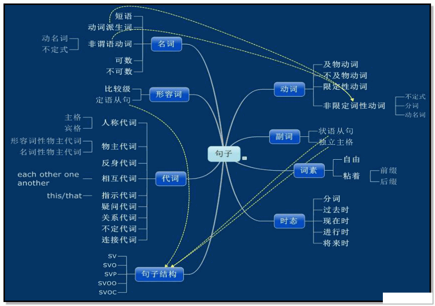 【备考】一张思维导图总结初中英语大致知识体系