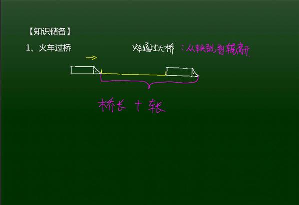小升初数学常考行程中火车过桥和流水行船问题