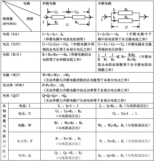 初二物理电学小制作