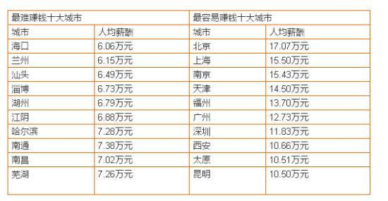 2015年秋季全国需求最旺盛的十个行业