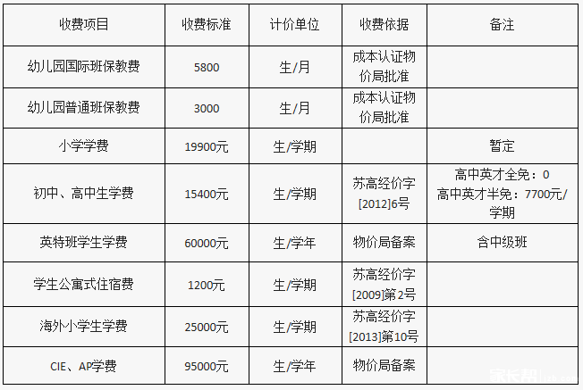 苏州外国语学校2015年秋季收费标准