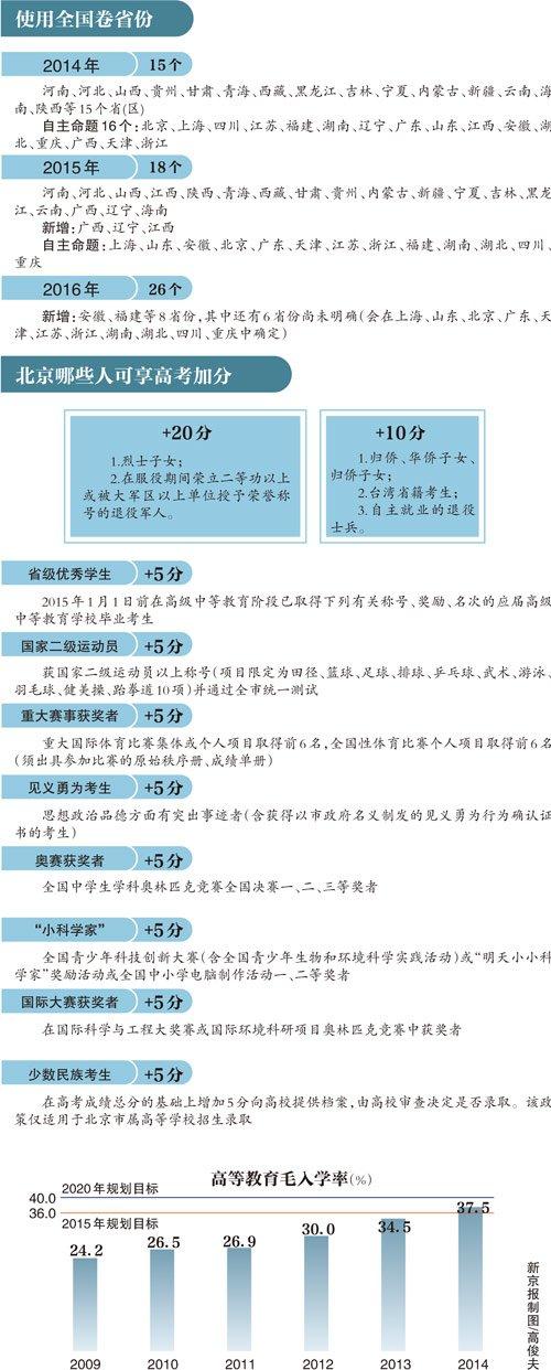 2016高考新规:地方特长和三好生不再加分