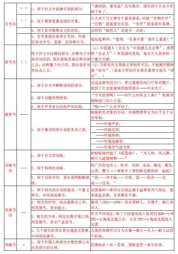 2016年天津中考语文标点符号的用法