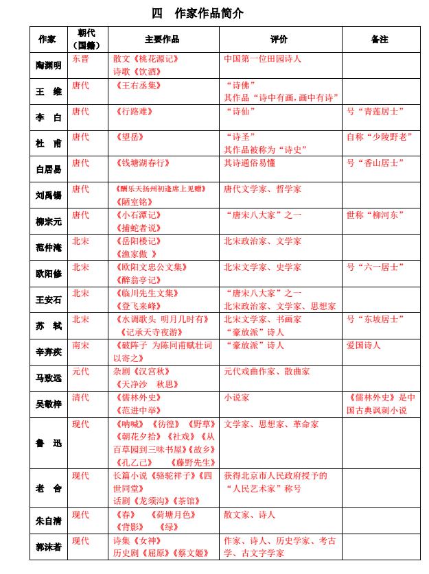 2016年天津中考语文知识点之作家作品简介
