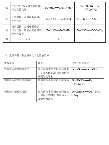 初三秋季化学知识点总结第十二讲初中及其小学(2)2016年西藏金属升性质内地班图片