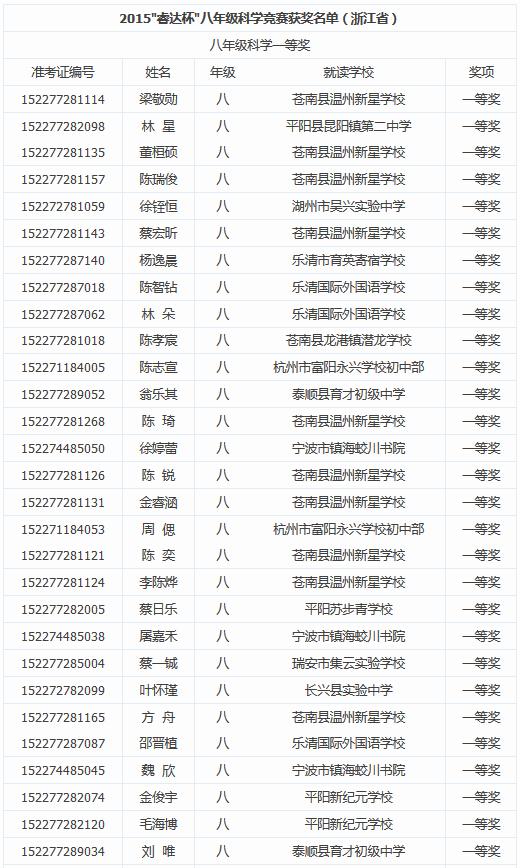 2015年第七届睿达杯浙江省八年级科学一等奖名单