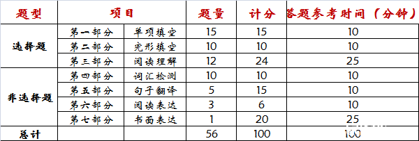 2016年苏州中考英语考试说明