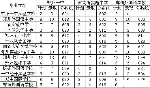 邗江小升初选择中学学校选择:分析哪所初中学郑州实力高中部图片