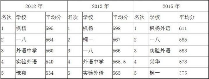 2016郑州小升初选择学校:东分好还是西分好? 图文对比这两所学校