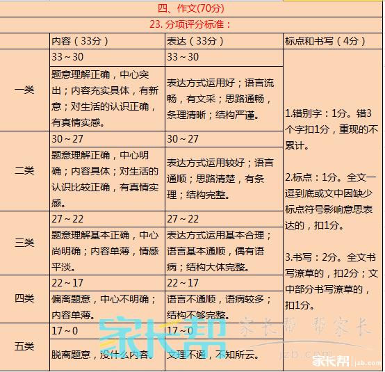 {2016年大连中考作文}.