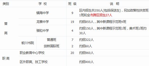 2016年宁波市镇海区高中招生计划_宁波中考网仙游高中图片