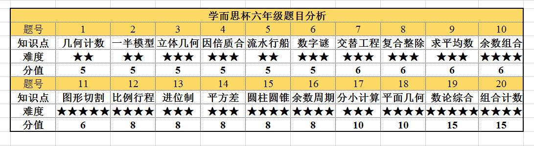 2016年深圳学而思杯六年级考情分析