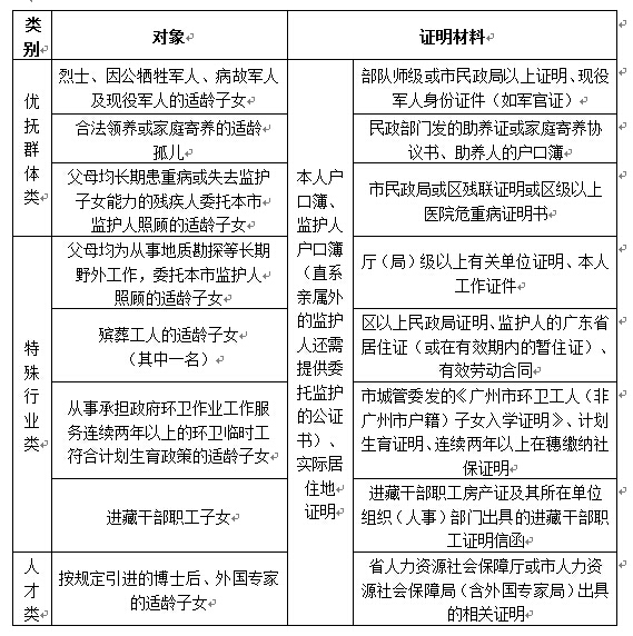 2017年广州小学借读生借读政策环江高中媛媛覃图片