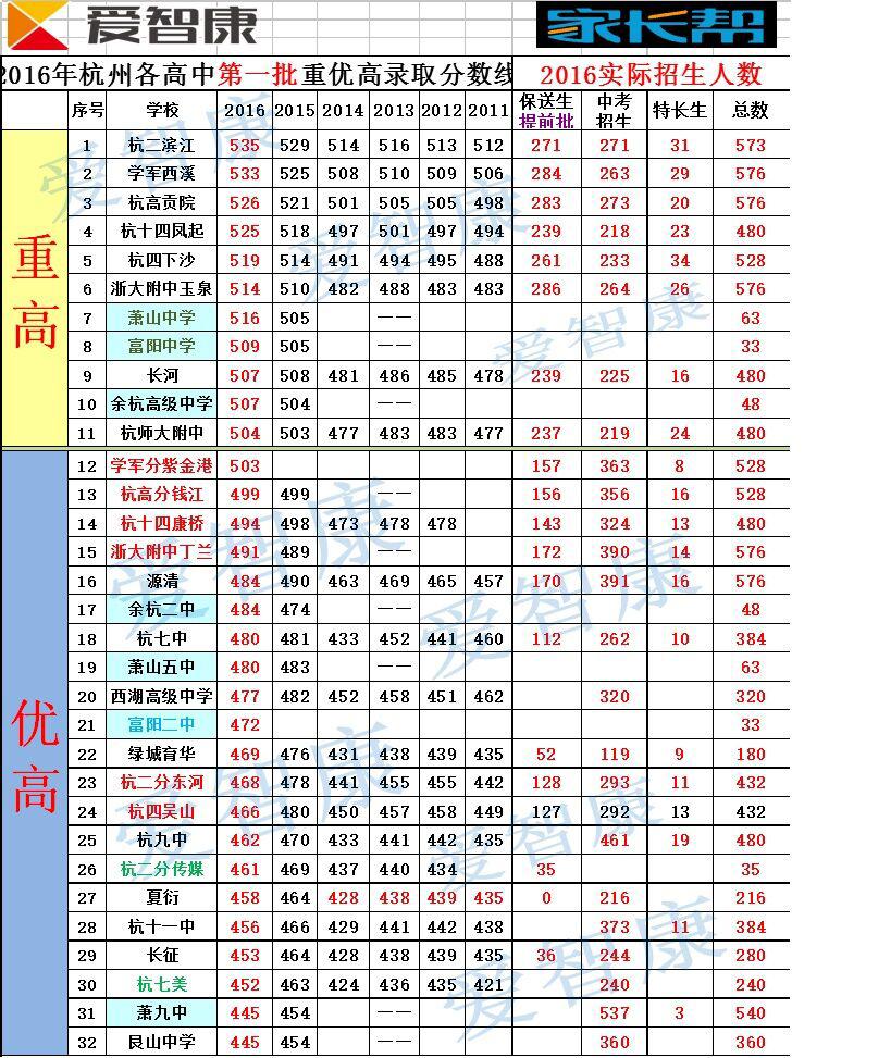 2016年杭州市区重点高中录取分数线汇总_杭州中考网
