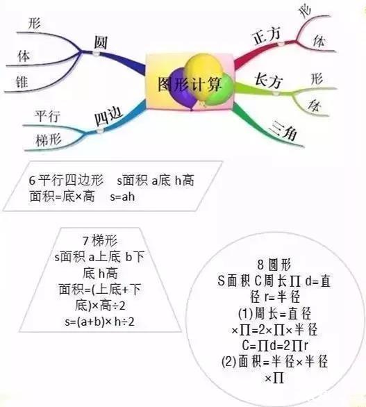 掌握这13张思维导图,所有小学数学难题都不是事!