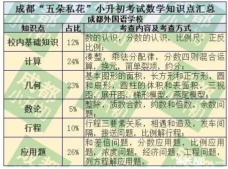 成实嘉西师小升初数学测验常识点总结(责编保举:数学课件jxfudao.com/xuesheng)