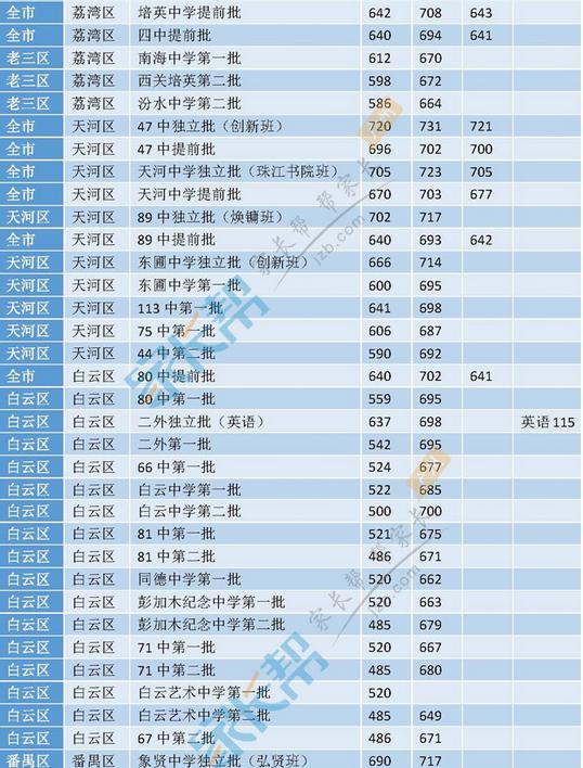 2016年广州各高中录取分数线大汇总(3)
