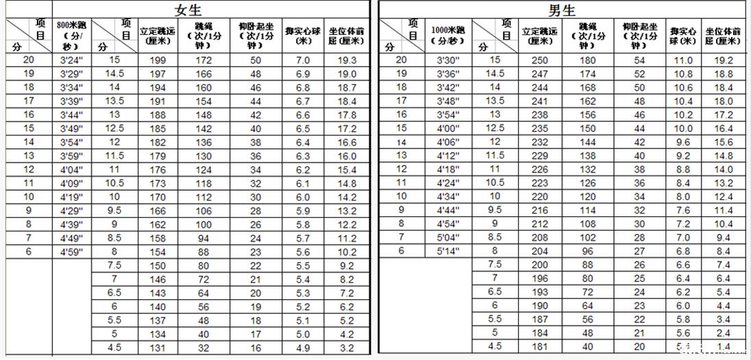 2017年中考体育项目成绩评分表【中考体育】