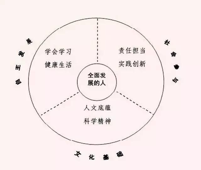 课程改革:《中国学生发展核心素养》出炉