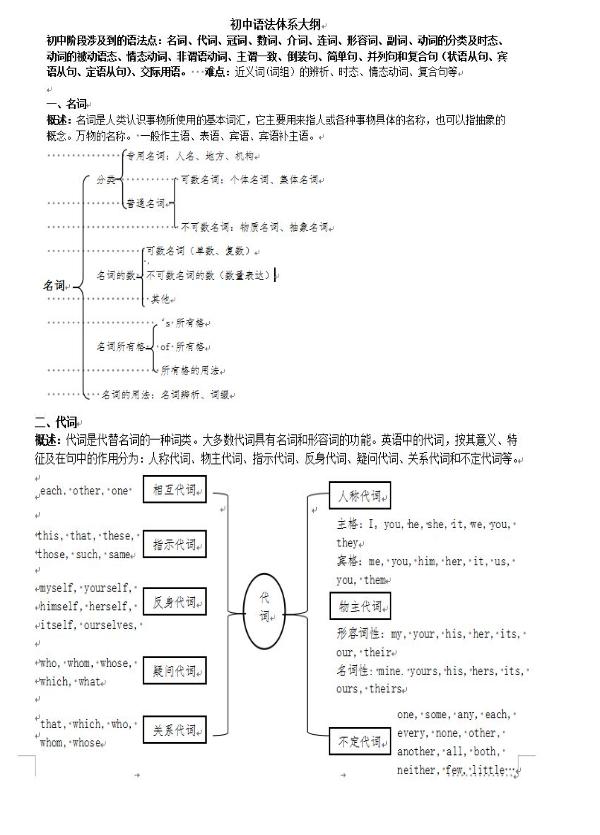 初中英语初中大纲语法学日图片