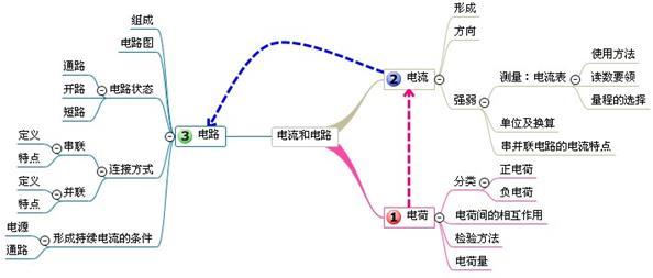 中考物理复习单元思维导图:五
