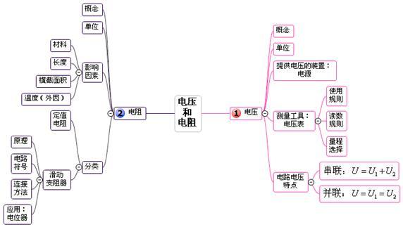 物理电路 电流 电阻网络结构图