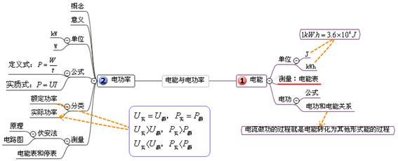 中考物理复习单元思维导图:八,电功率