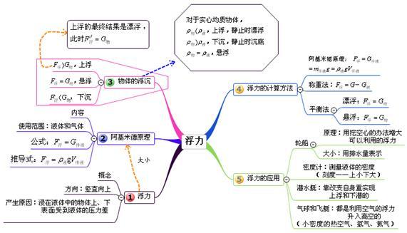 中考物理复习单元思维导图-清晰版(全)