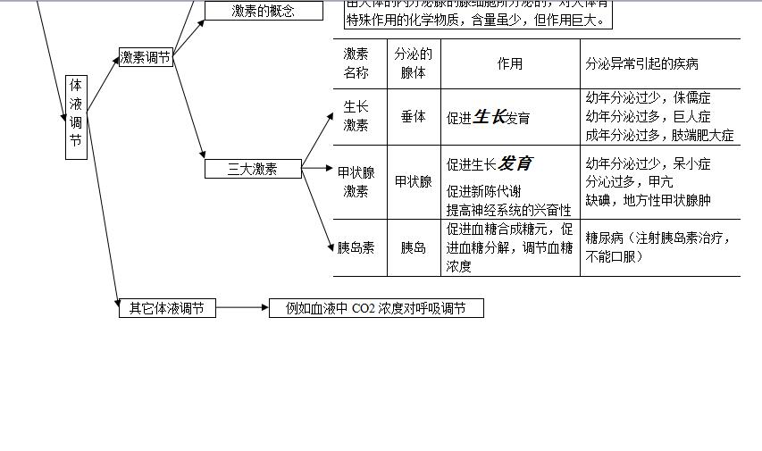 初中生物思维导图:生物圈中的人专题(4)