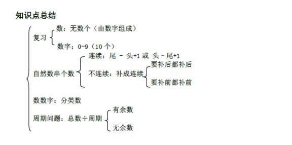 二年级奥数知识点:自然数串