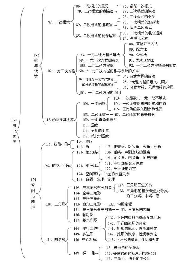 初中数学学科知识框架图(2)