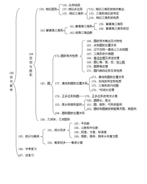 初中数学学科知识框架图(3)