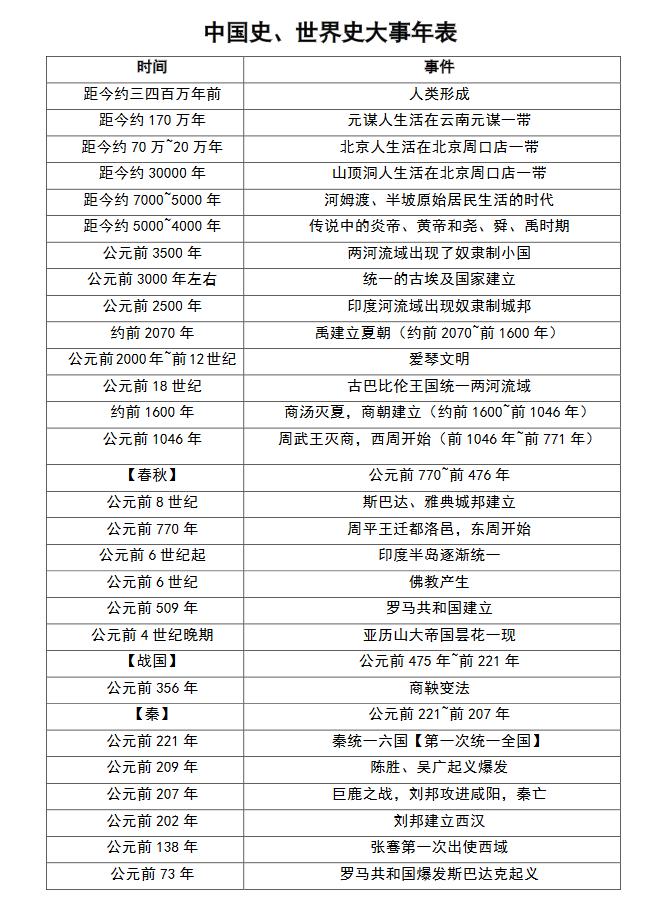 人教版初中三年中国史 世界史大事年表!