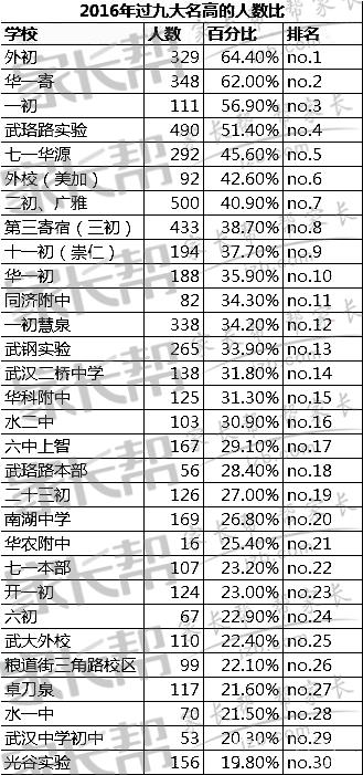 2016年武汉中考全市总分在≥460分(十一中的录取