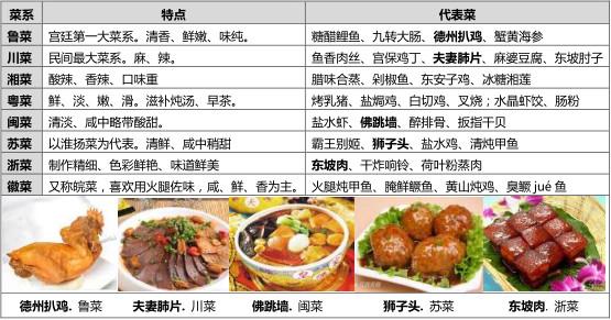 2018郑州中考必考中华传统文化之中国八大菜系