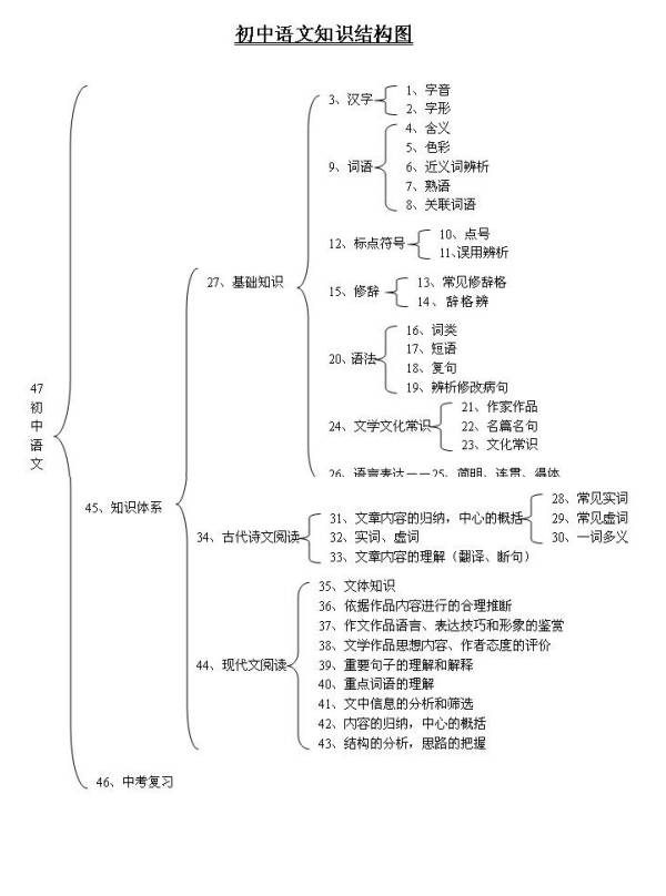 2017中考语文v语文:建议初中知识点历史初中语文社会框架与教学图片