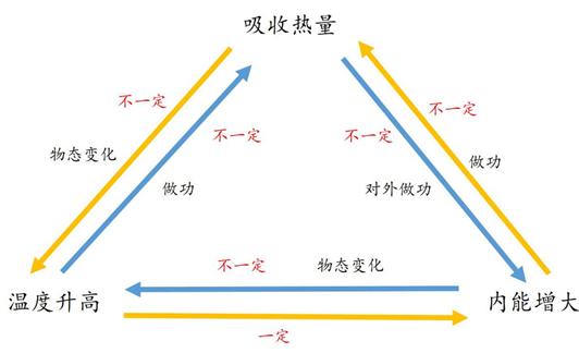 这部分知识包括:(1)分子动理论;(2)内能的概念