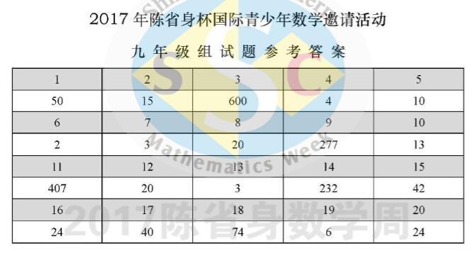 2017陈省身杯答案