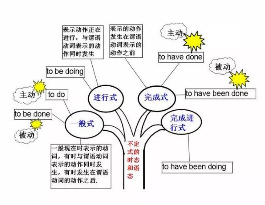 万州小学英语小学树:不定式的时态和语法语态红光青岛图片