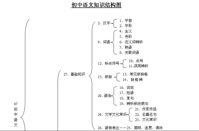 初中语文知识点最全思维导图