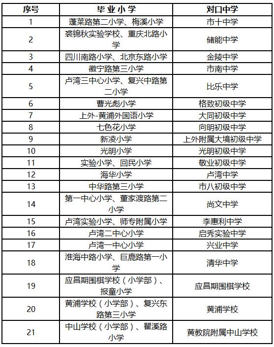 2017上海�S浦�^小升初��口方案