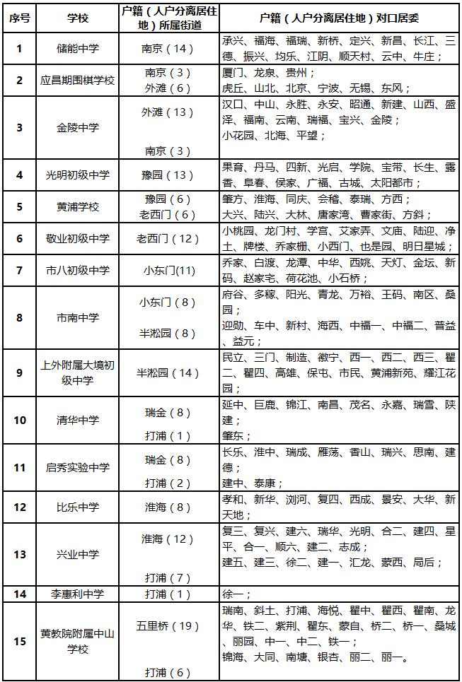 2017年上海�S浦�^人�舴蛛x就�x初中�A�浒��口方案