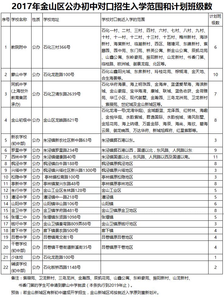 2017年上海金山区小升初公办初中对口招生入学范围