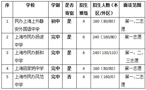 2017年上海�o安�^小升初民�k�W校招生���