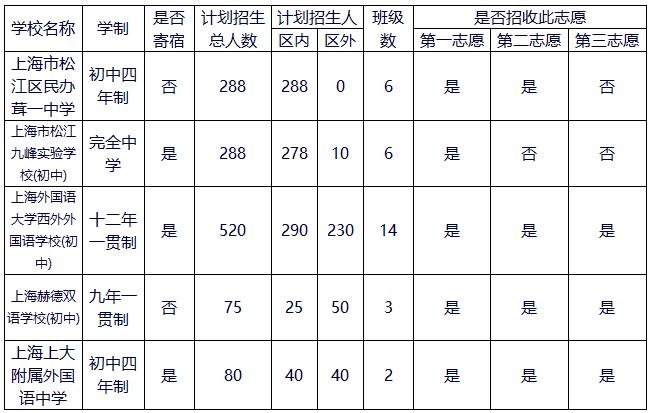 2017年上海松江�^民�k初中招生���一�[表