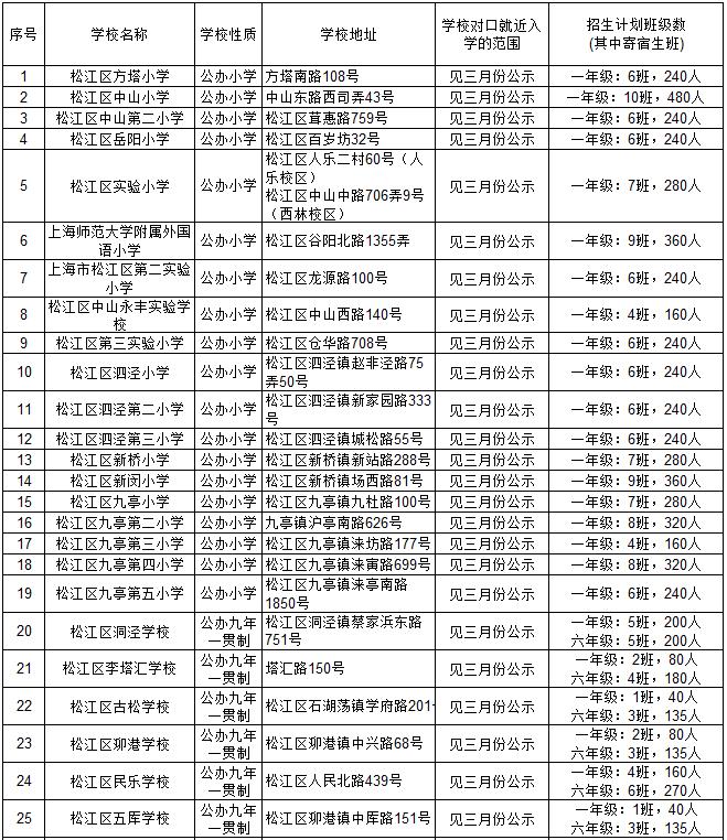 2017年上海松江区小升初学校招生计划公示