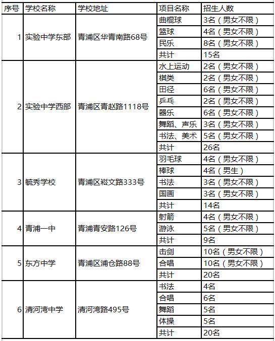 2017年上海青浦区艺术体育特长生招生计划