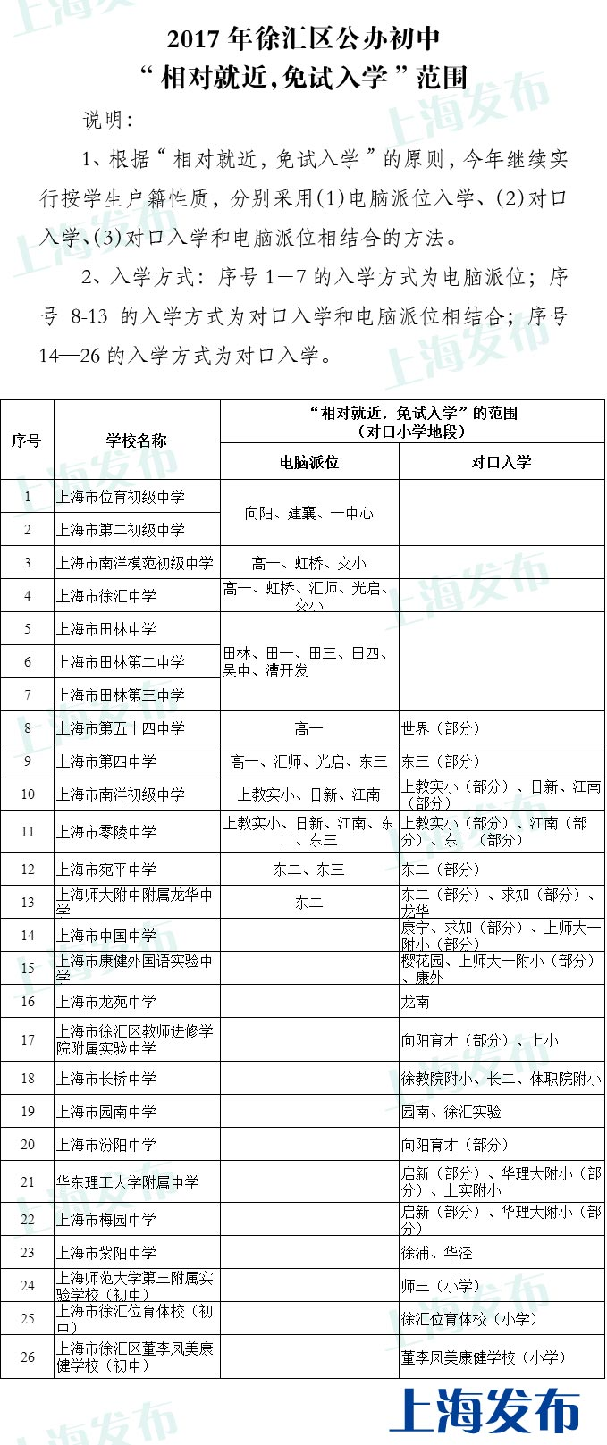 2017年上海徐汇区小升初对口小学地段范围
