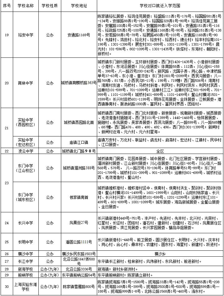 2017年上海崇明区小升初公办初中招生划区范围
